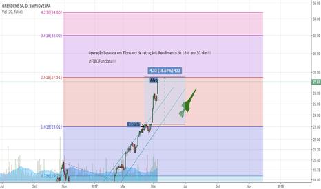 GRND3: https://br.tradingview.com/x/4c2kcm9A/