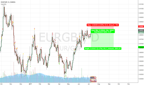 EURGBP: EURGBP Channeling Down