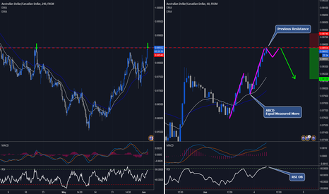AUDCAD: Set up for the counter trend traders AUDCAD short