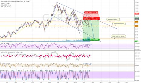 GER30: GER30 // DAX long term short position
