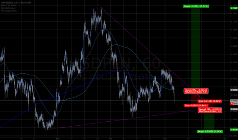 USDPLN: USDPLN 1hr 1mo wedge breakout