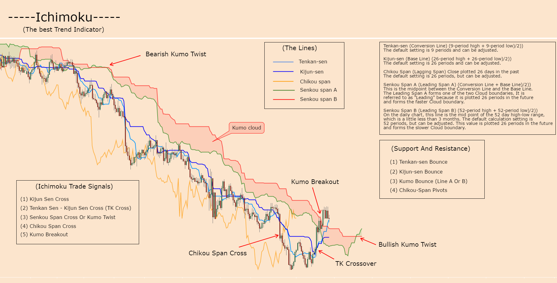ICHIMOKU KINKO HYO (THE BEST TREND INDICATOR)