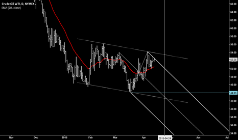 CLK2015: Crude Oil (CLK15) RANGE