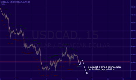 USDCAD: cad idea