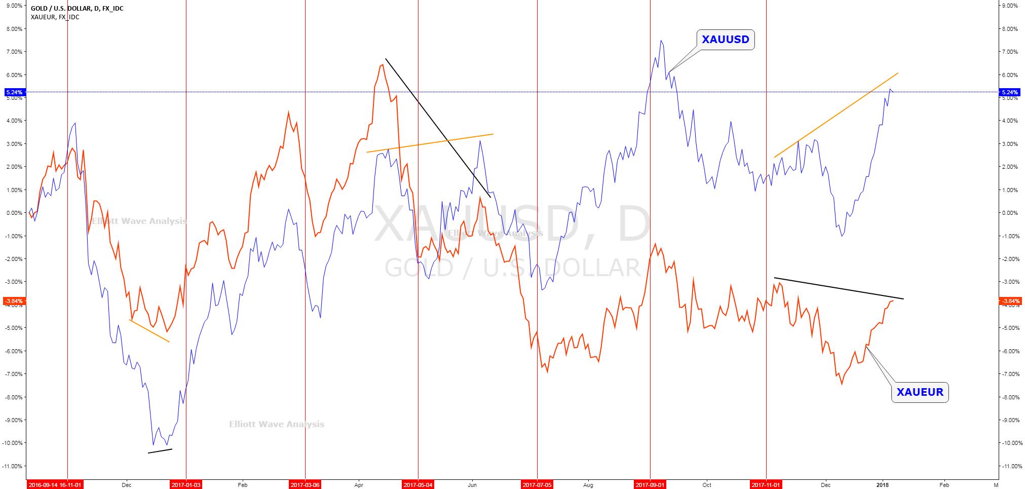 XAUUSD XAUEUR negative divergence
