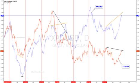 XAUUSD: XAUUSD XAUEUR negative divergence