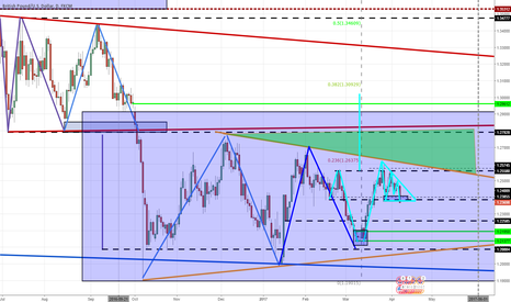 GBPUSD: Update 2 templates for Long
