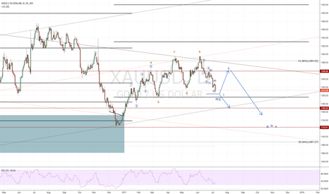 XAUUSD: Gold Daily count and plan