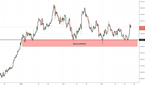 XAUUSD: Oro: il mercato continua a rimbalzare sul supporto