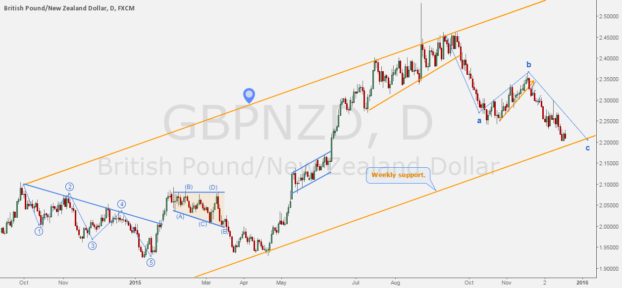 GBPNZD - The path of Pound/Kiwi.