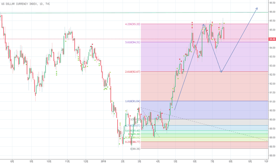DXY: 美元指数短期调整