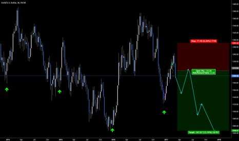 XAUUSD: Gold New low by December