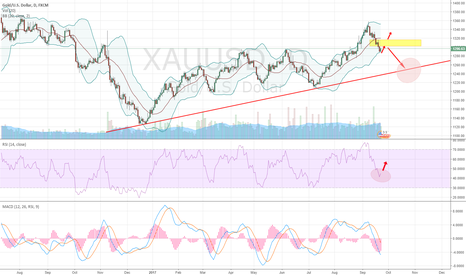 XAUUSD: Pay Attention to the Pull Back