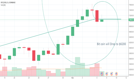BTCUSD: ACE Bitcoin predication