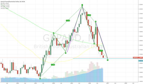 GBPAUD: Long only at 1.65 region GBPAUD