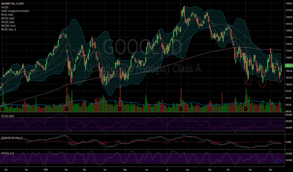 GOOGL: $GOOGL looks to be bottoming, but Fed awaits