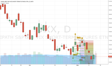 VXX: Bullish Butterfly Pattern