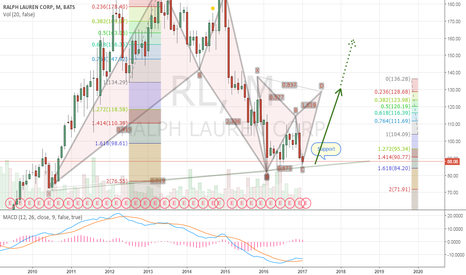 RL: Getting closer to double bottom after bullish Gartley