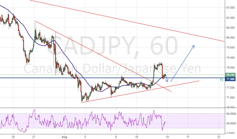 CADJPY: Analysis