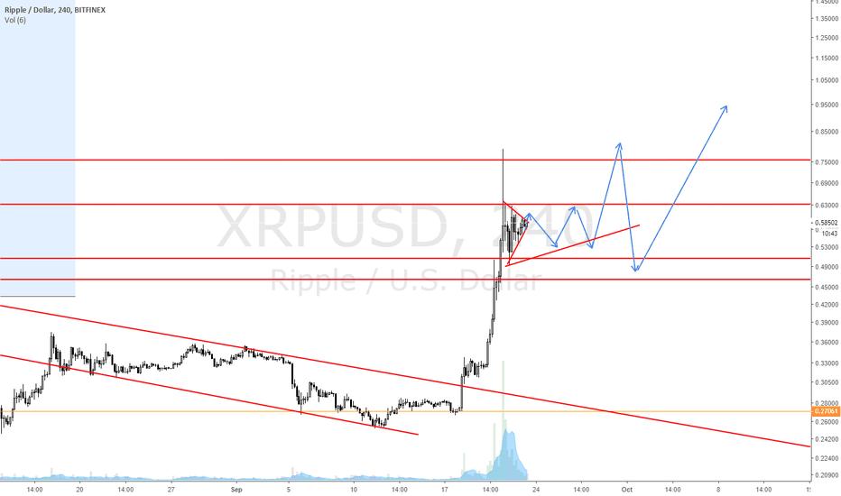 XRPUSD: The XRP dream