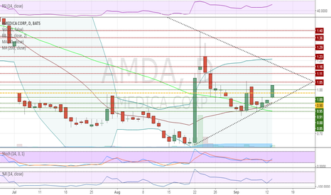 AMDA: Mid BB bounce with bullish techs