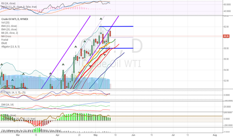 CL1!: OIL in consolidation mode