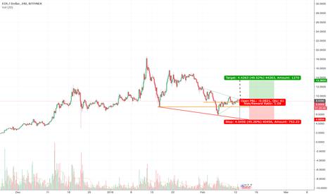 EOSUSD: Eos wait for the market final decision