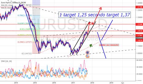 EURUSD: EUR - USD la fine di uno short !!