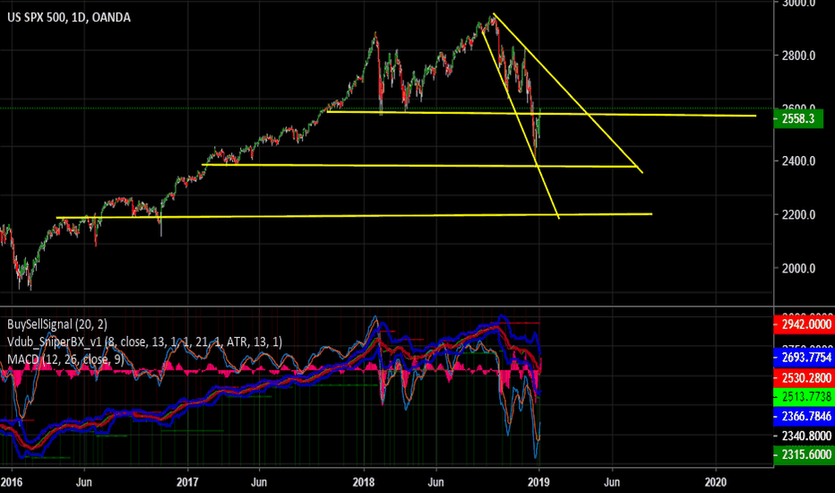 SPX500USD: Short SP500 the next fed meeting is going to be catch .22