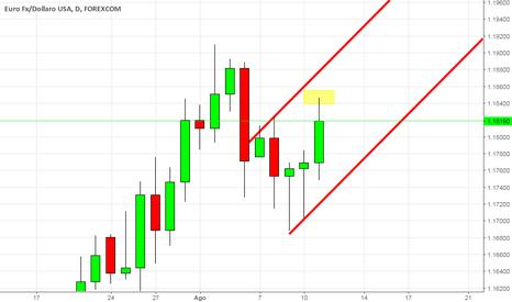 EURUSD: Eur-Usd long o short???