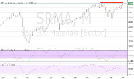 S5MATR: Materials Sector approaching critical highs