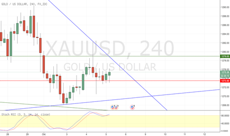 XAUUSD: Gold H4