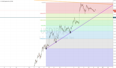 USDJPY: Neutral Position - USDJPY