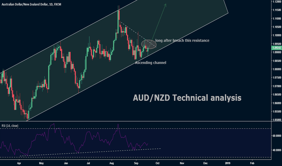 AUDNZD: AUD/NZD Technical analysis