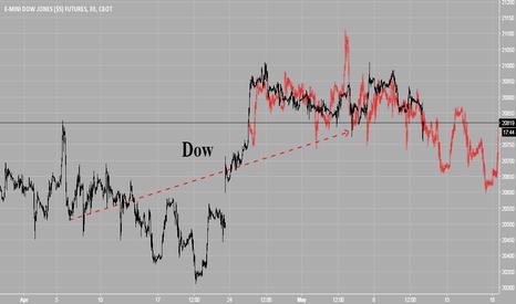YM1!: Dow's April Fractal