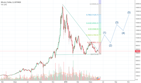 BTCUSD: Bitcoin breakout close to the apex