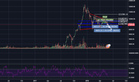 BTCUSD: BTC Head and shoulders