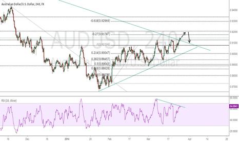 AUDUSD: AUD/USD uncertainty...