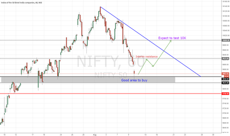 NIFTY: NIFTY looks to be in demand zone