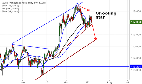 CHFJPY: CHF/JPY daily outlook