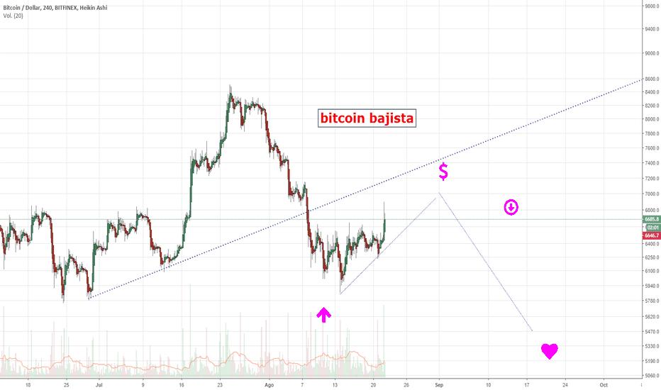 BTCUSD: Bitcoin rebote clásico.
