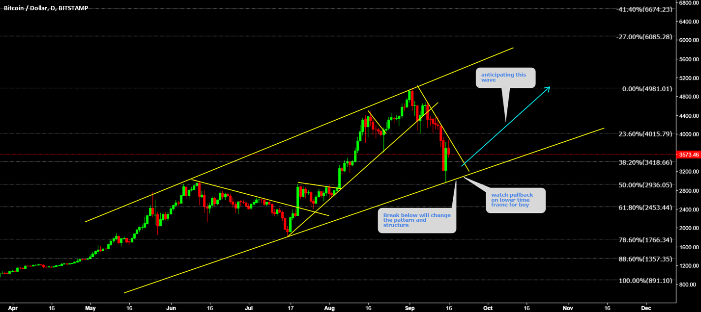 BTCUSD Buy the pullback