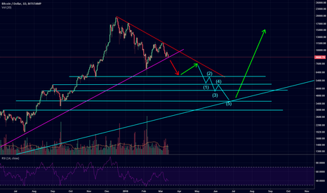 BTCUSD: this is what i think about btc!