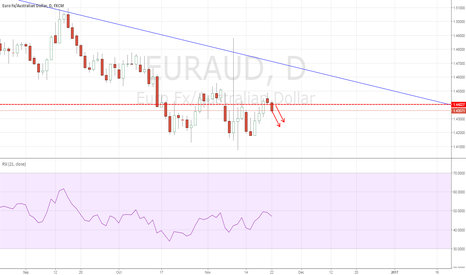 EURAUD: EURAUD: Short idea based on daily action