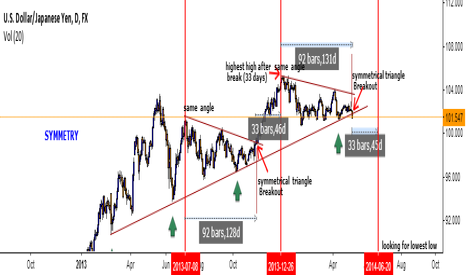 USDJPY: USDJPY Technical Outlook