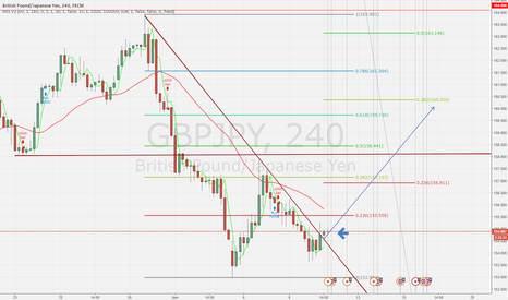 GBPJPY: GJ Trend Break
