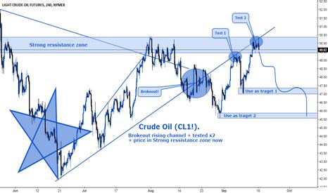 CL1!: Crude Oil (CL1!).