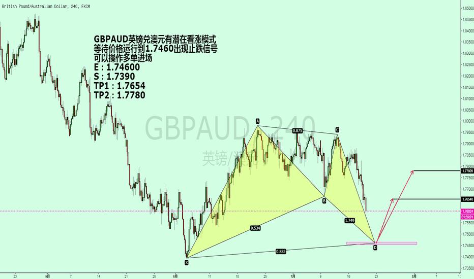 GBPAUD: GBPAUD英镑兑澳元有潜在看涨模式