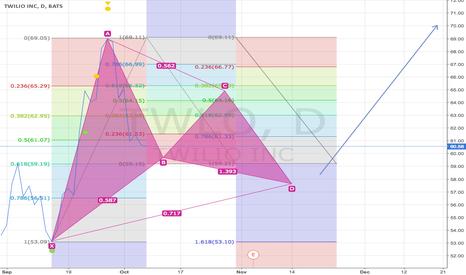 TWLO: Possible XAB of Gartley pattern legs