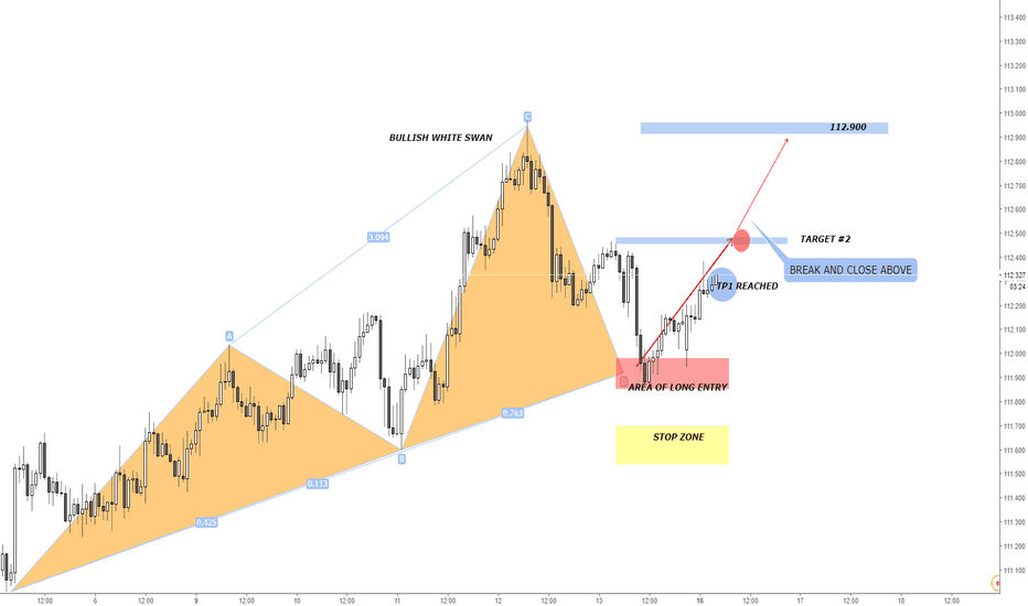 CHFJPY: CHFJPY Bullish White Swan And Long Opportunity